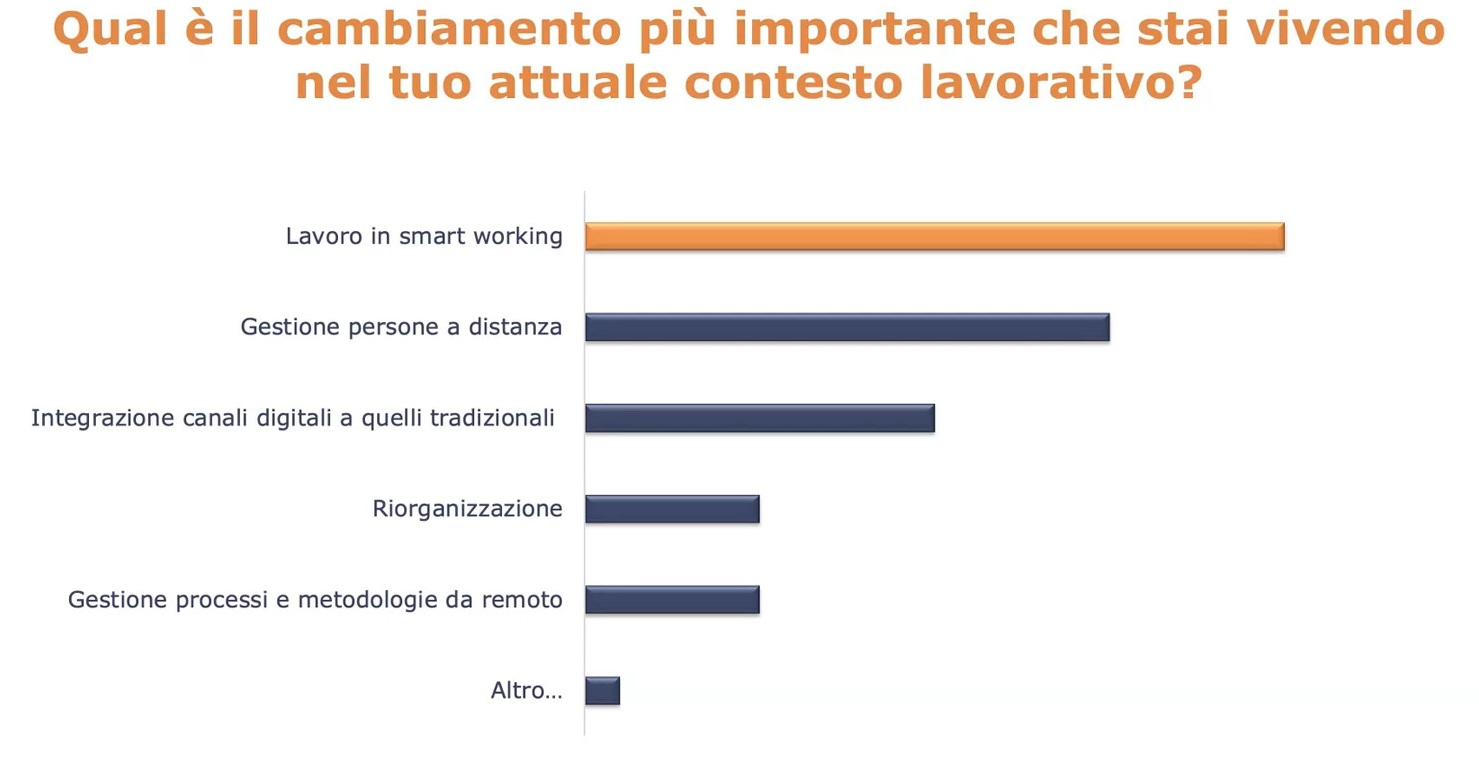 corso di change management - webinar