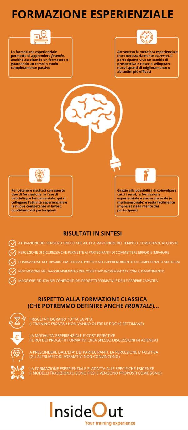 formazione esperienziale infografica