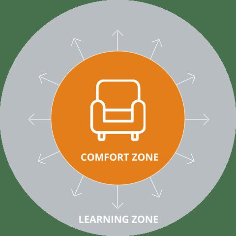 lifelong learning - learning zone