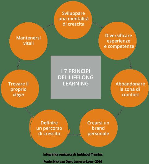 lifelong learning 7 principi
