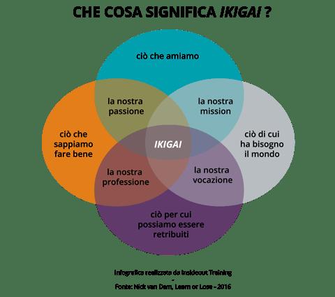 lifelong learning - significato ikigai