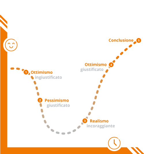 strumenti di change management - Ciclo Emotivo del Cambiamento