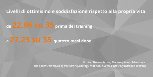 coaching aziendale - statistiche felicità